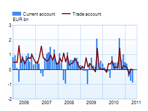 Current account and trade account