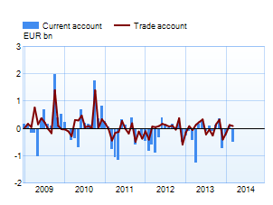 Trade and current account
