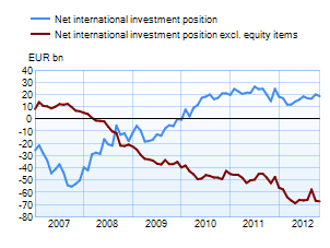 Net international investment position
