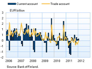 Finland's current account and trade account