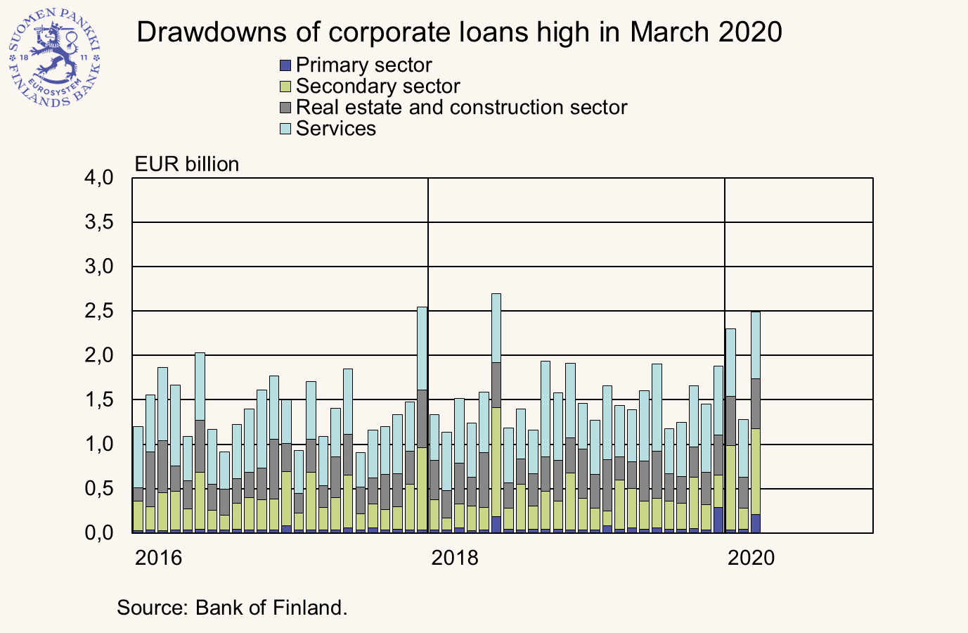 Drawdowns of large corporate loans high in March 2020