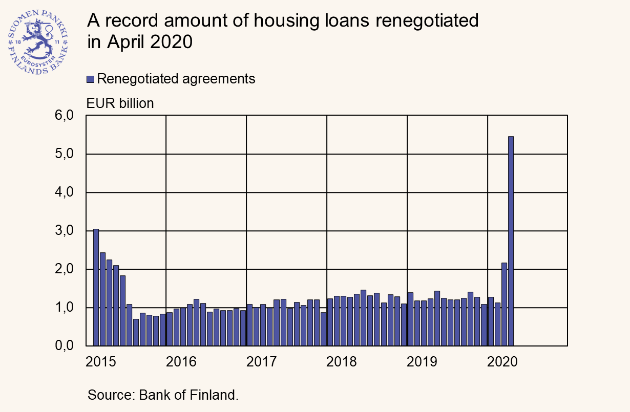 A record amount of housing loans renegotiated in April 2020
