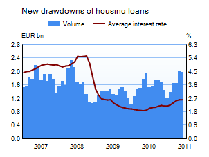 New drawdowns of housing loans 2005-2009