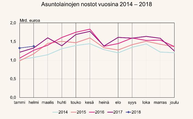 weiste joulu 2018 Brisk activity in housing loan drawdowns in early 2018 weiste joulu 2018