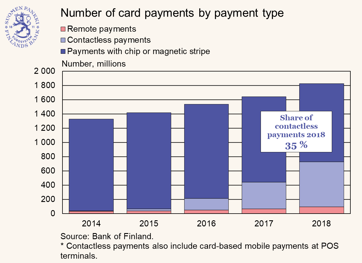 Over a third of card payments contactless in 2018