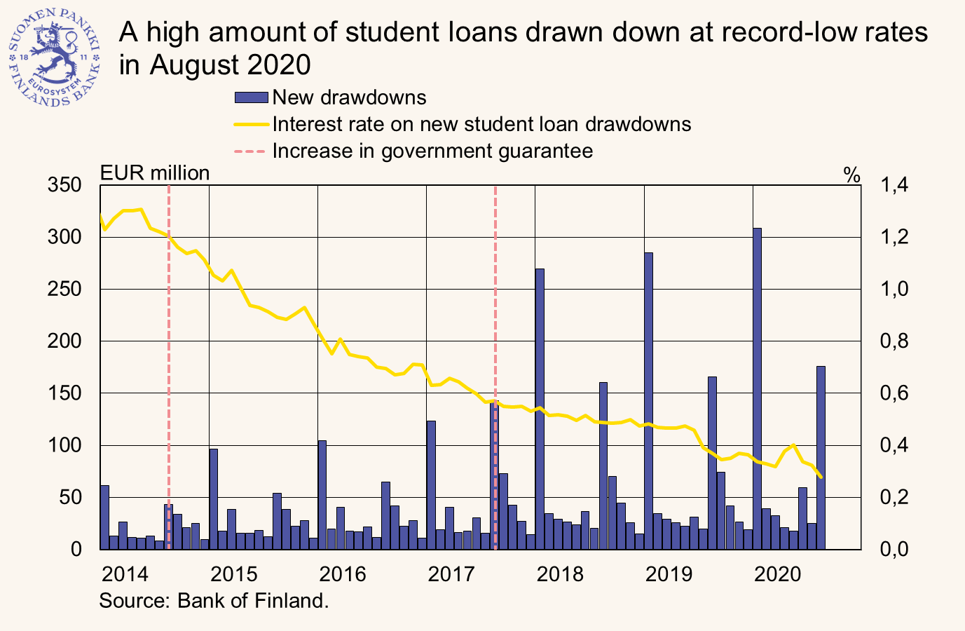 A high amount of student loans drawn down at record-low rates in August 2020