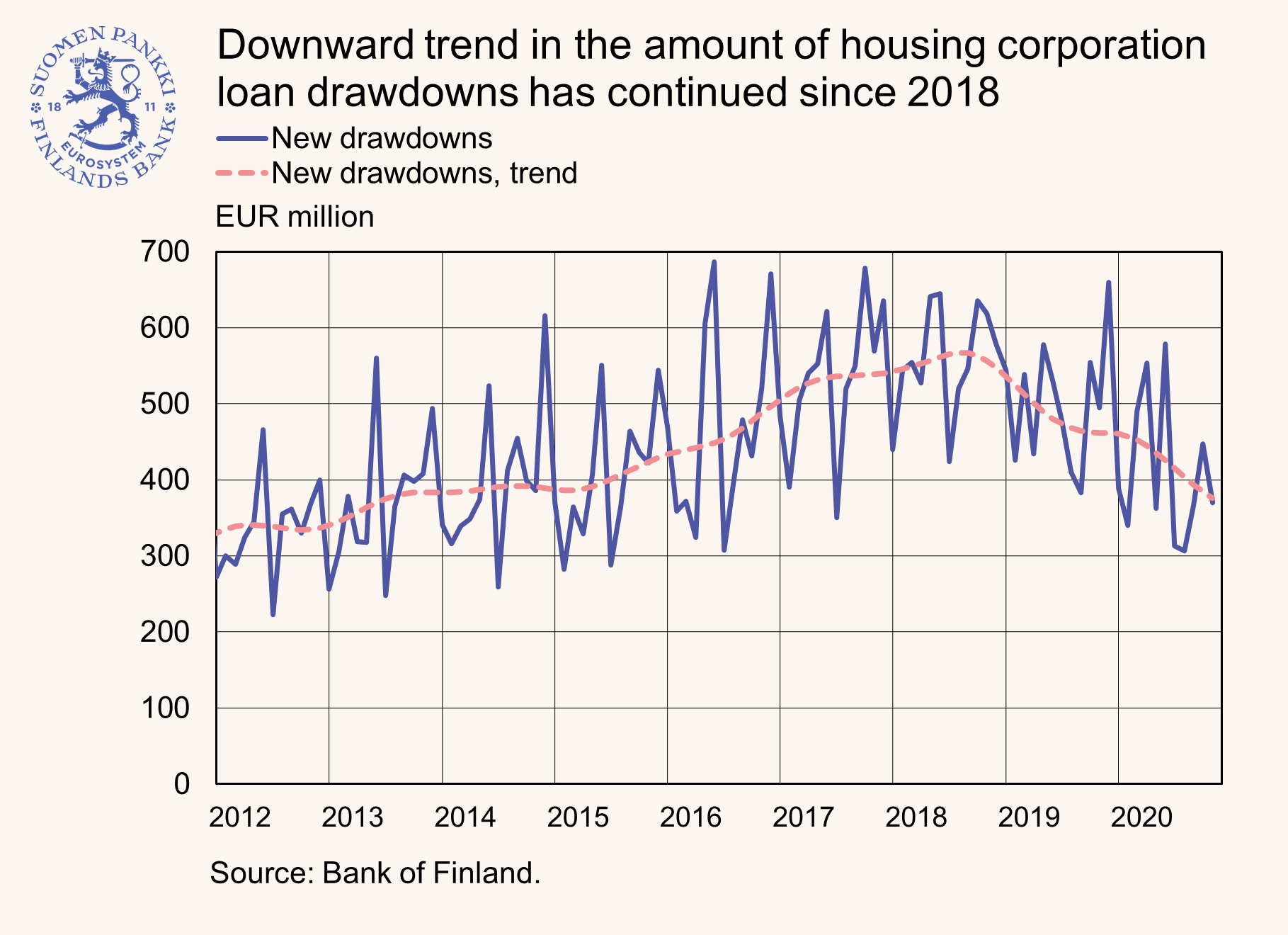 DRAWDOWNS OF LOANS TO HOUSING CORPORATIONS