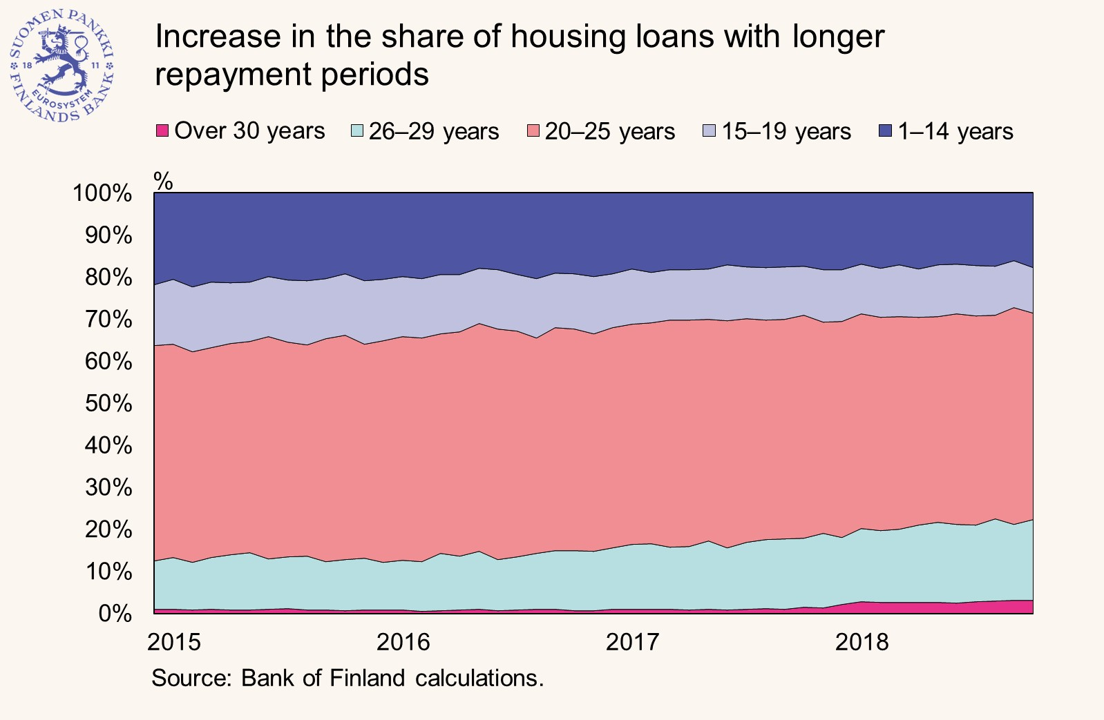 Increase in the share of housing loans with longer repayment periods