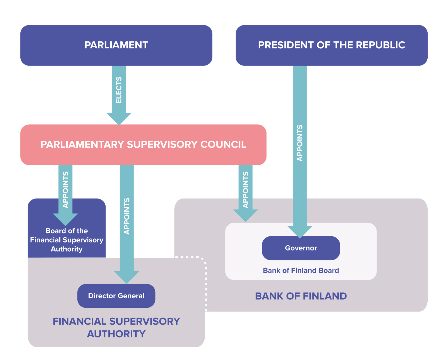 Bank of Finland's status